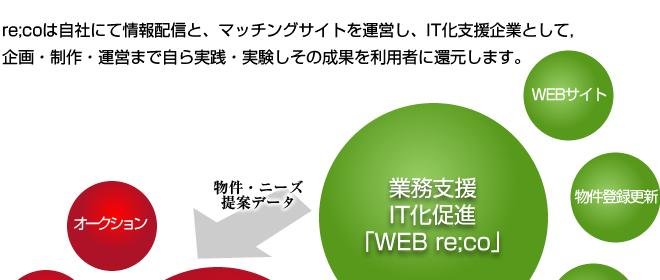 re;coは自社にて情報配信と、マッチングサイトを運営し、IT化支援企業として